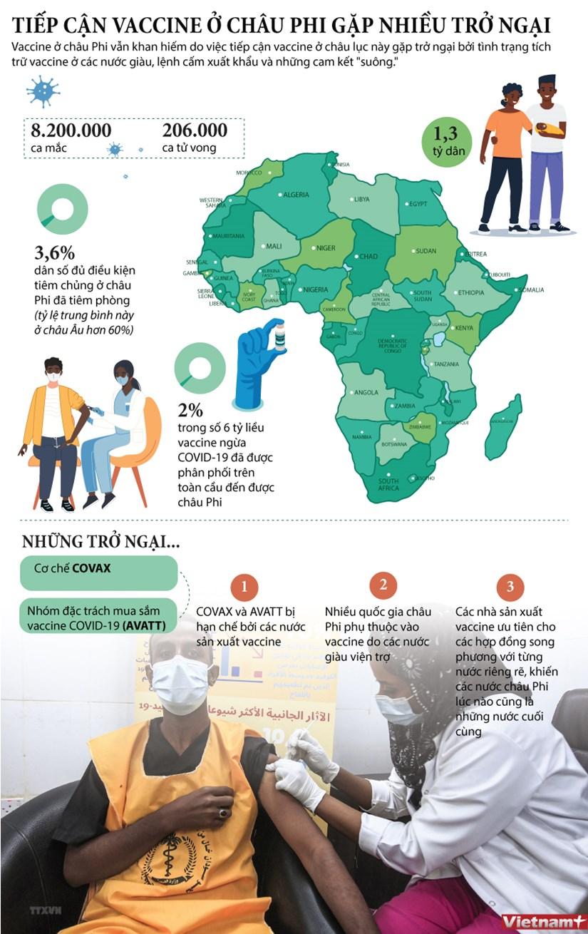 [Infographics] Chau Phi gap nhieu tro ngai trong tiep can vaccine hinh anh 1