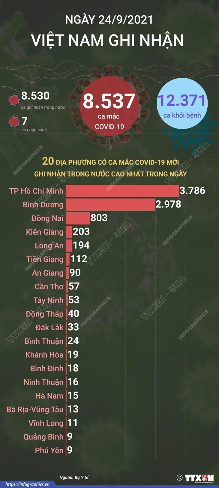 [Infographics] Them 8.537 ca mac COVID-19 va 12.371 nguoi khoi benh hinh anh 1