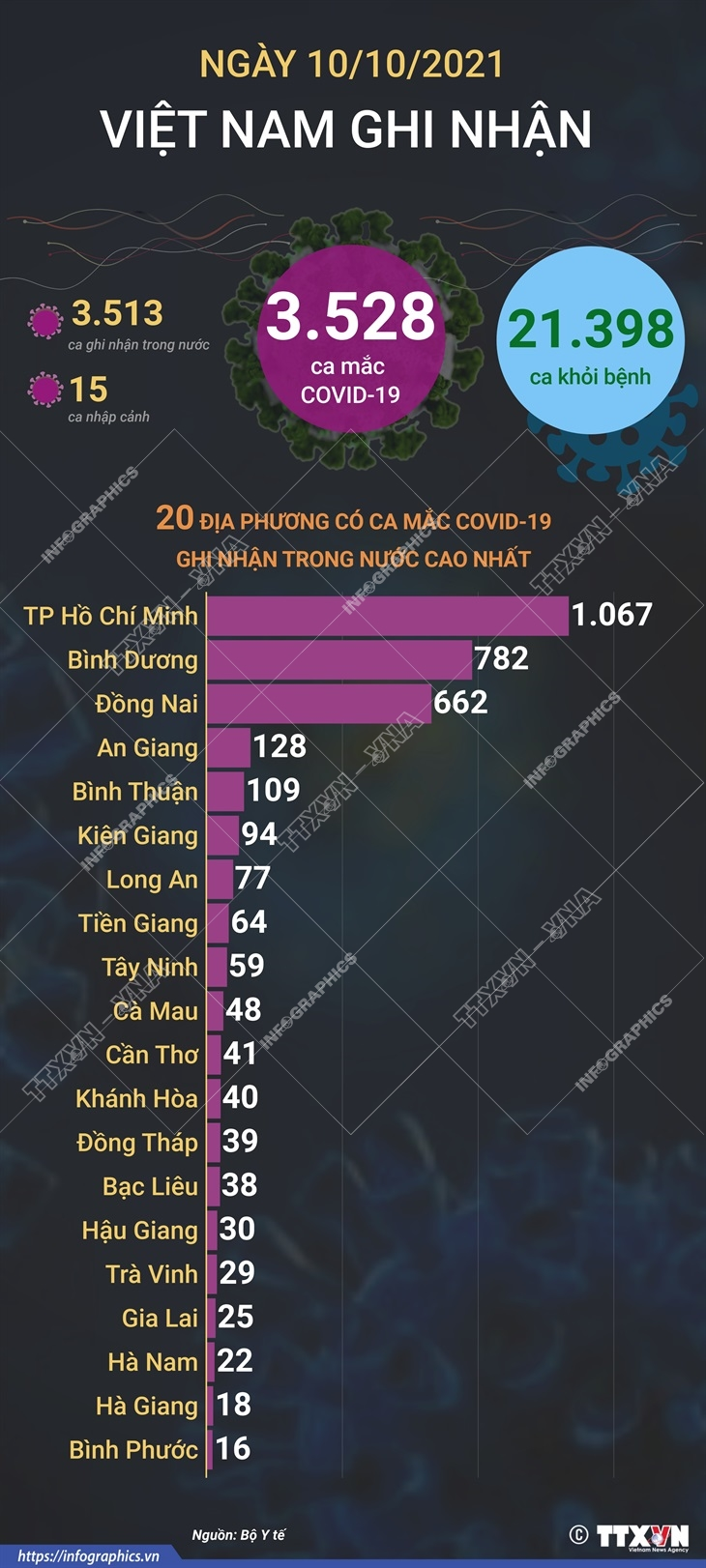 [Infographics] Them 21.398 benh nhan COVID-19 duoc cong bo khoi benh hinh anh 1