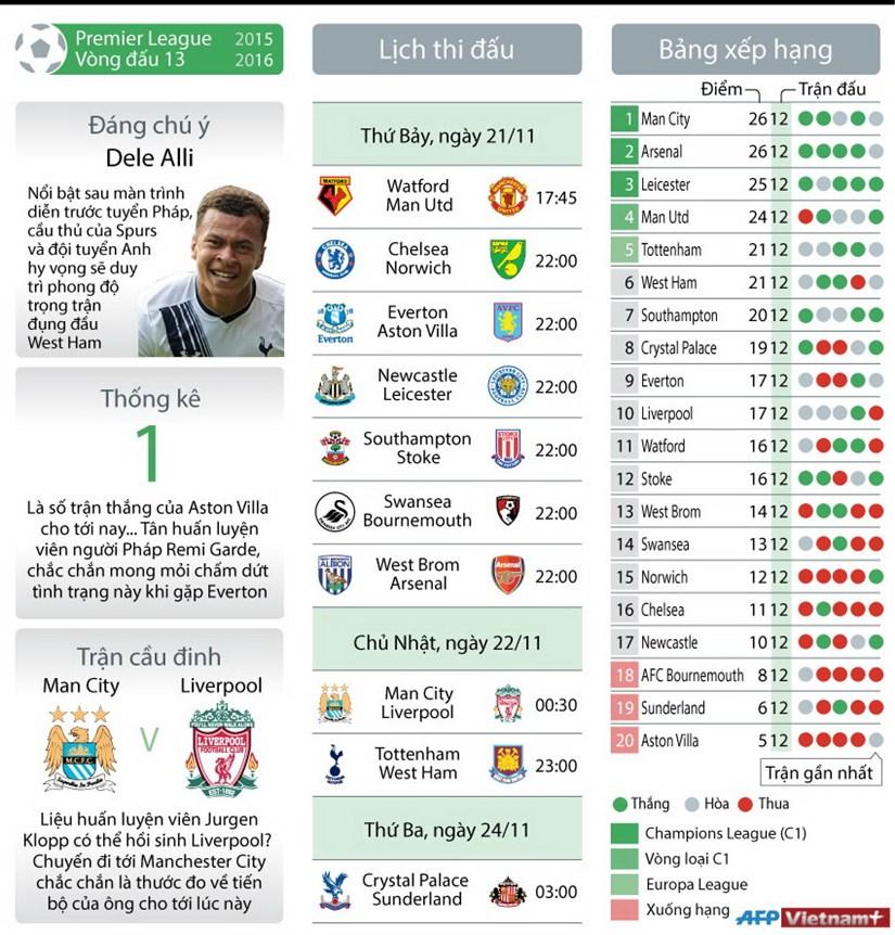[Infographics] Premier League vong 13: Thuoc do cho Jurgen Klopp hinh anh 1