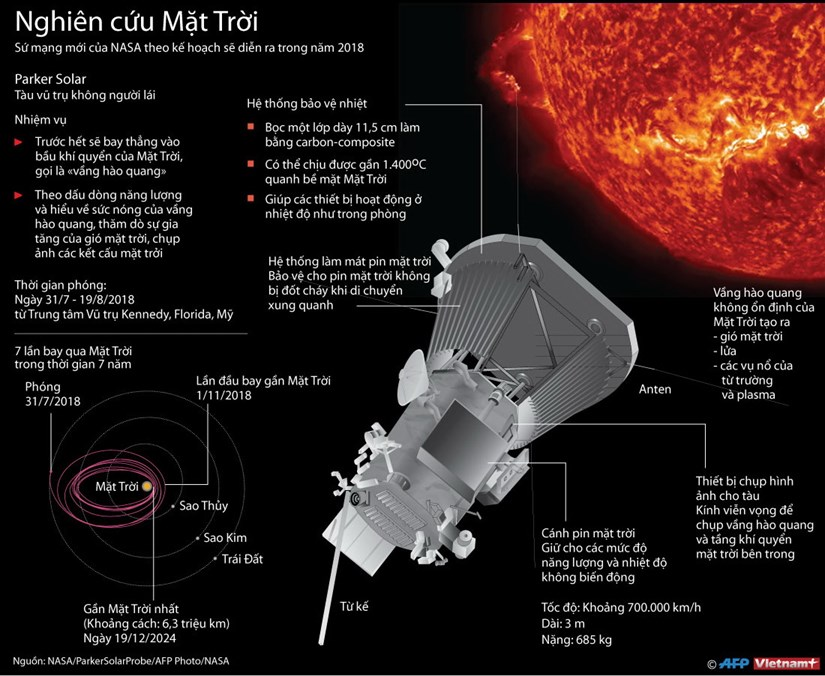 [Inforgraphics] NASA nghien cuu su hinh thanh cua Mat Troi hinh anh 1