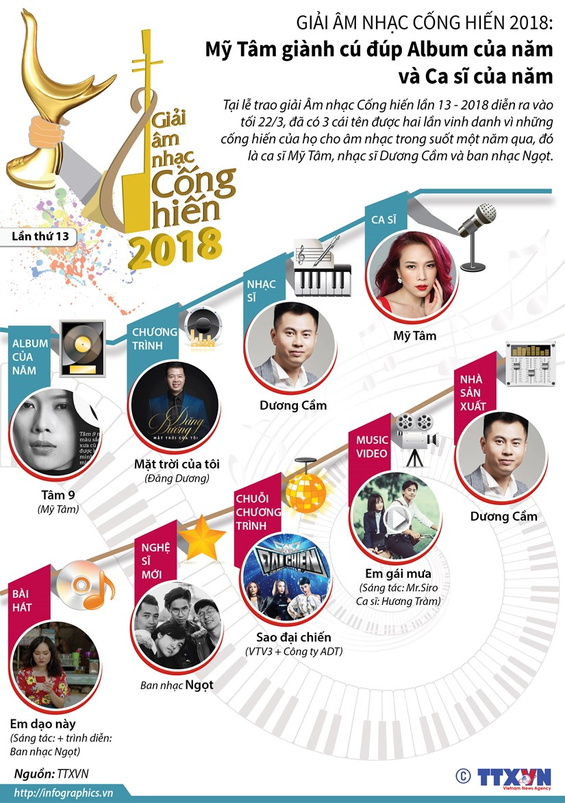 [Infographics] My Tam gianh cu dup tai Giai Am nhac Cong hien 2018 hinh anh 1