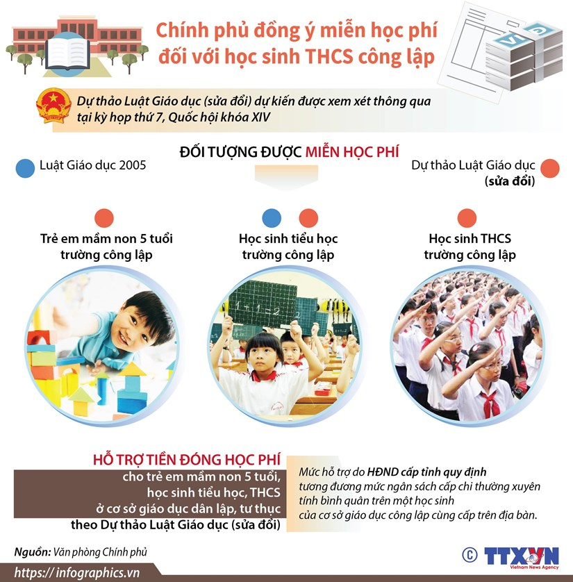 [Infographics] Dong y mien hoc phi doi voi hoc sinh THCS cong lap hinh anh 1