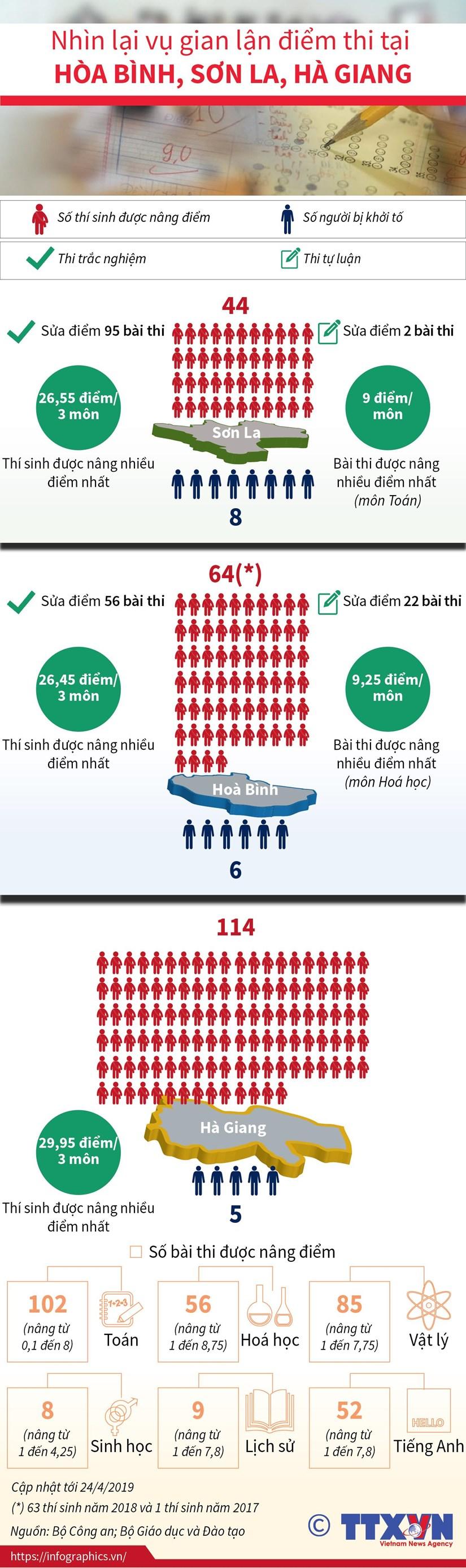 [Infographics] Vu gian lan diem thi tai Hoa Binh, Son La, Ha Giang hinh anh 1