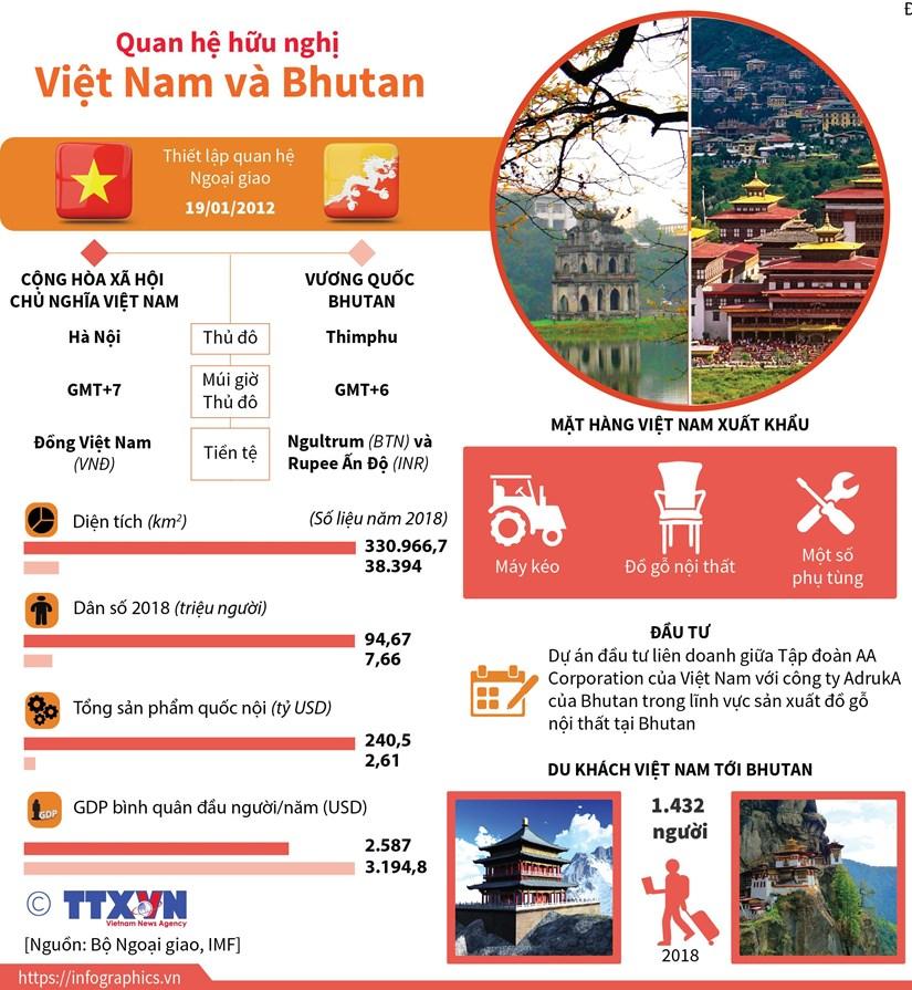 [Infographics] Quan he huu nghi Viet Nam va Bhutan hinh anh 1