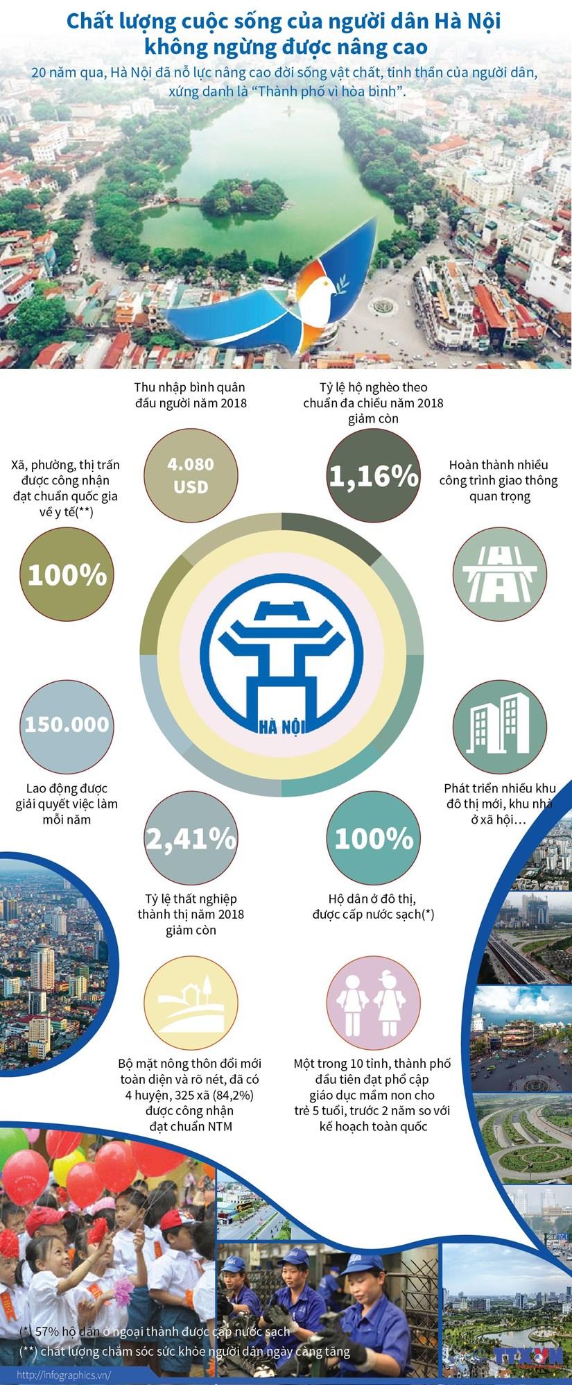 [Infographics] Chat luong cuoc song cua nguoi dan Ha Noi duoc nang cao hinh anh 1