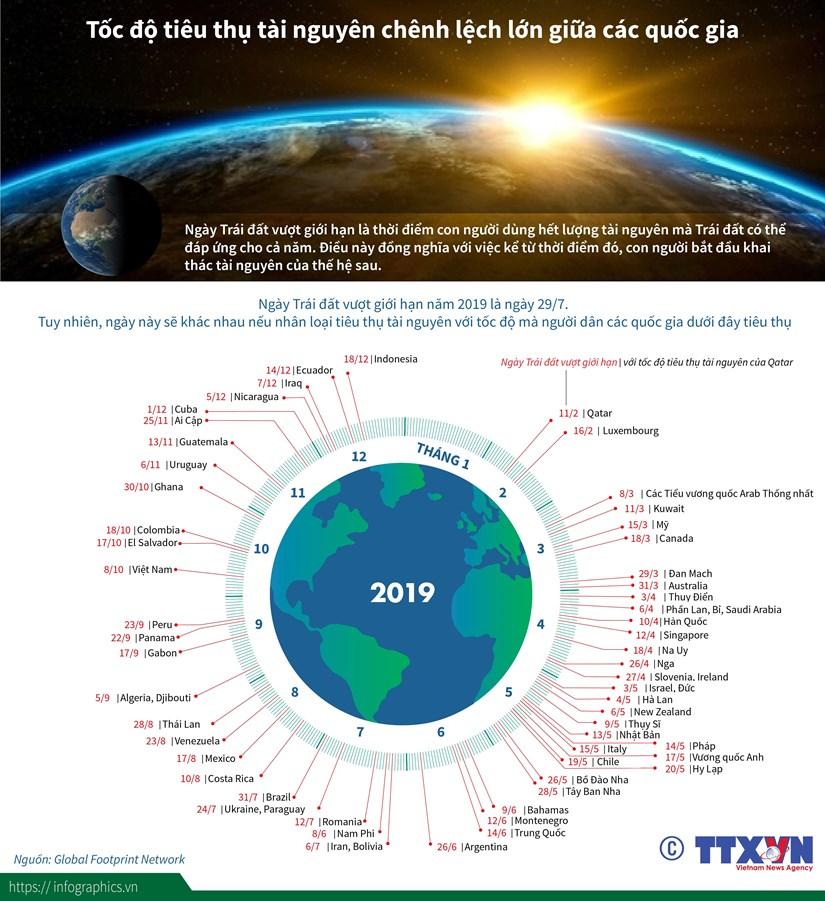 [Infographics] Toc do tieu thu tai nguyen chenh lech lon giua cac nuoc hinh anh 1