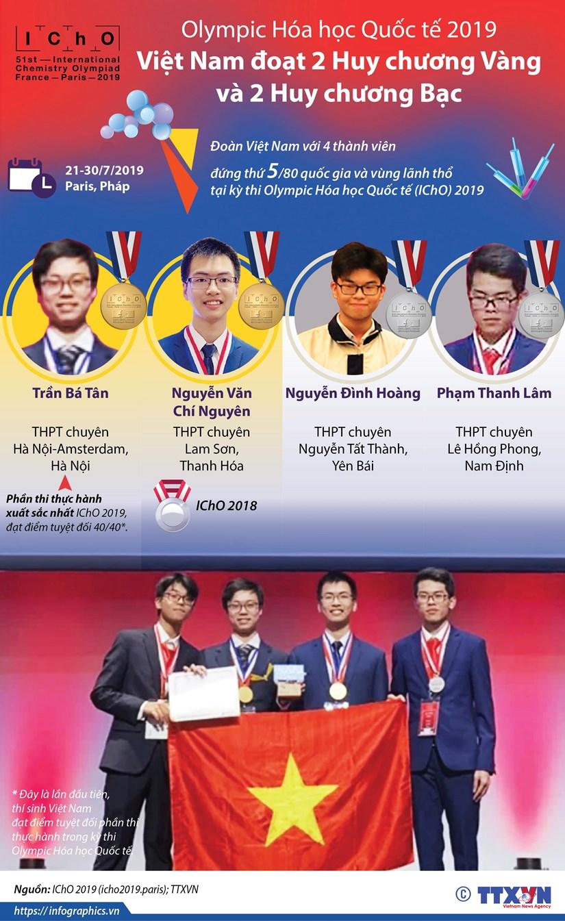 [Infographics] Doi tuyen Olympic Hoa hoc Viet Nam doat 2 HCV, 2 HCB hinh anh 1