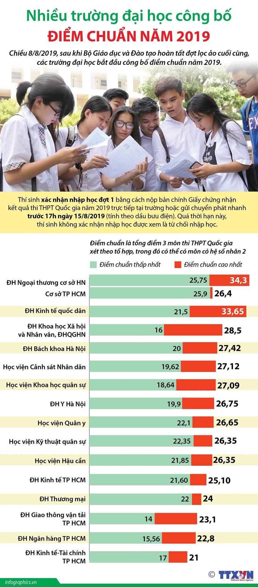 [Infographics] Nhieu truong dai hoc cong bo diem chuan nam 2019 hinh anh 1