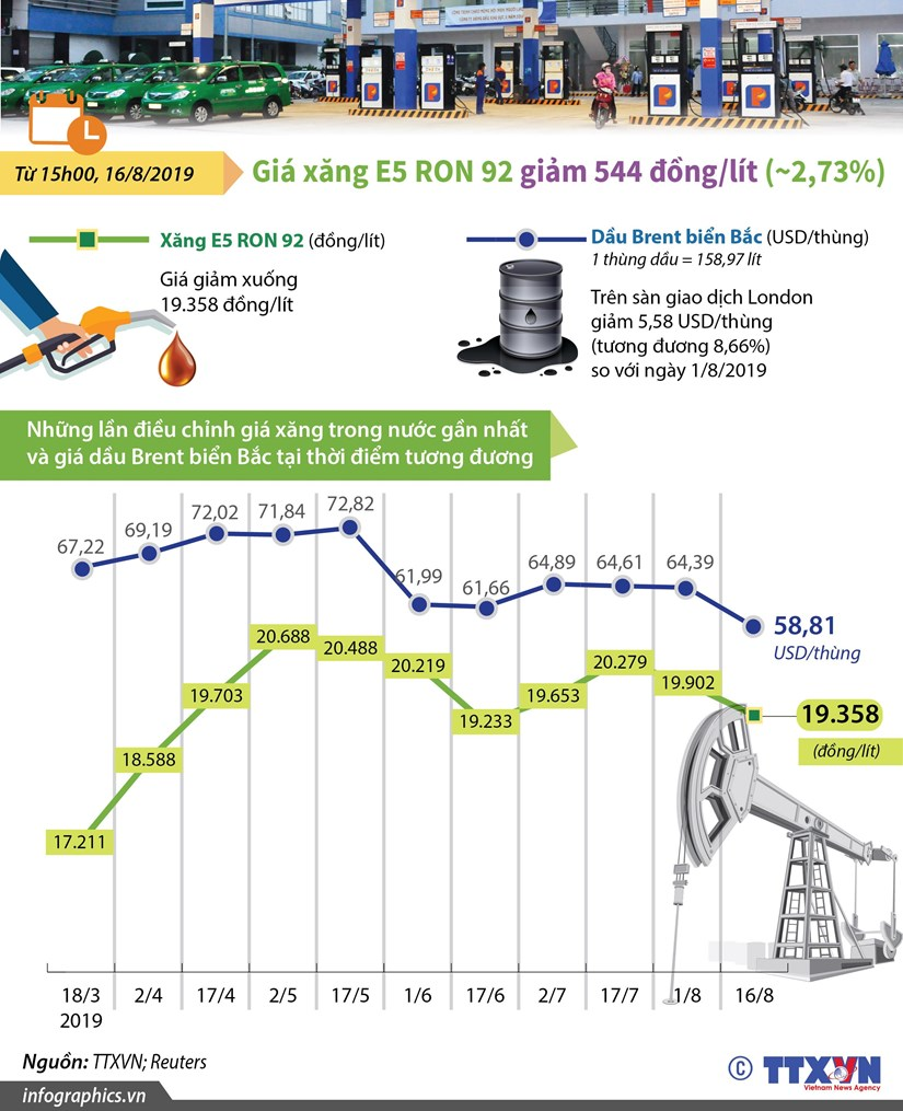 [Infographics] Gia xang E5 RON 92 giam xuong con 19.358 dong mot lit hinh anh 1