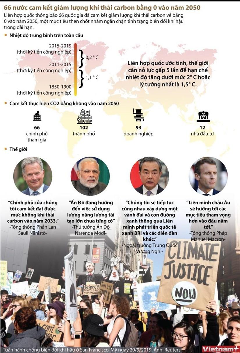 [Infographics] 66 nuoc dua ra muc tieu ngan chan bien doi khi hau hinh anh 1