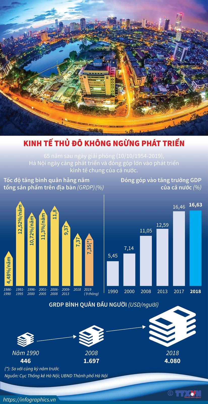 [Infographics] Kinh te Thu do Ha Noi khong ngung phat trien hinh anh 1