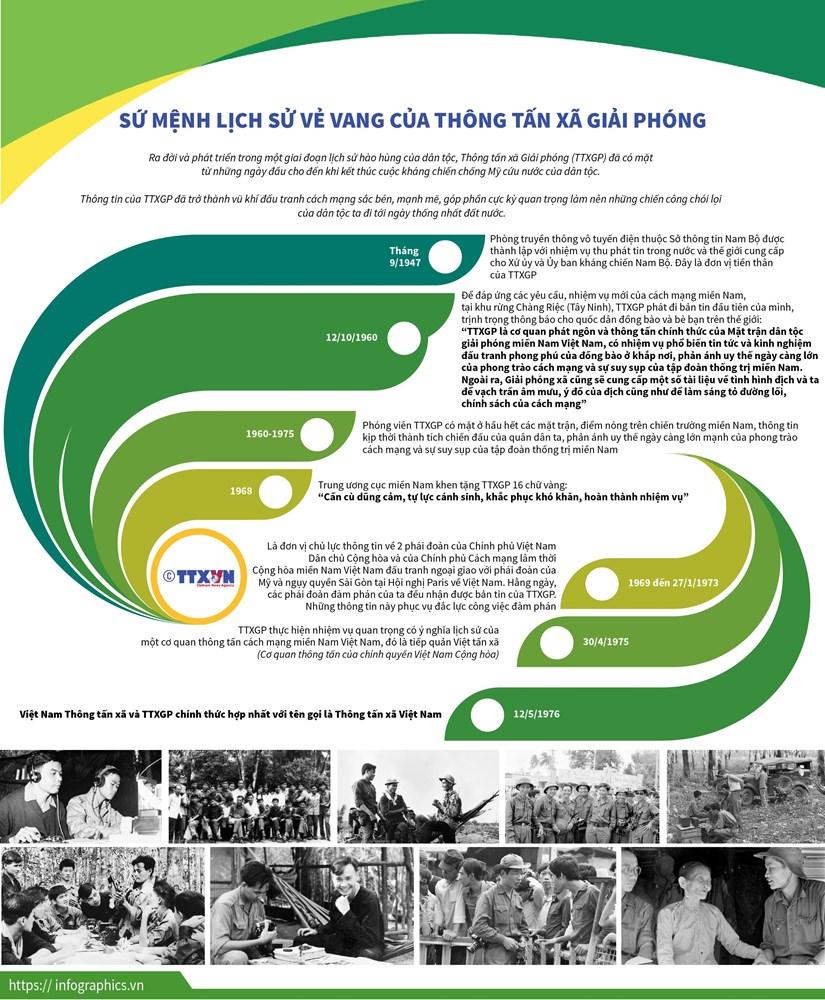 [Infographics] Su menh lich su ve vang cua Thong tan xa Giai phong hinh anh 1