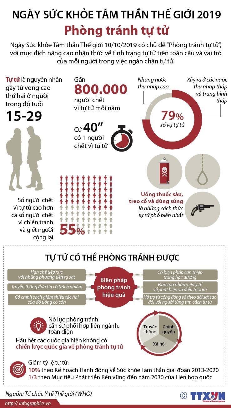 [Infographics] Ngay Suc khoe tam than the gioi 2019: Phong tranh tu tu hinh anh 1
