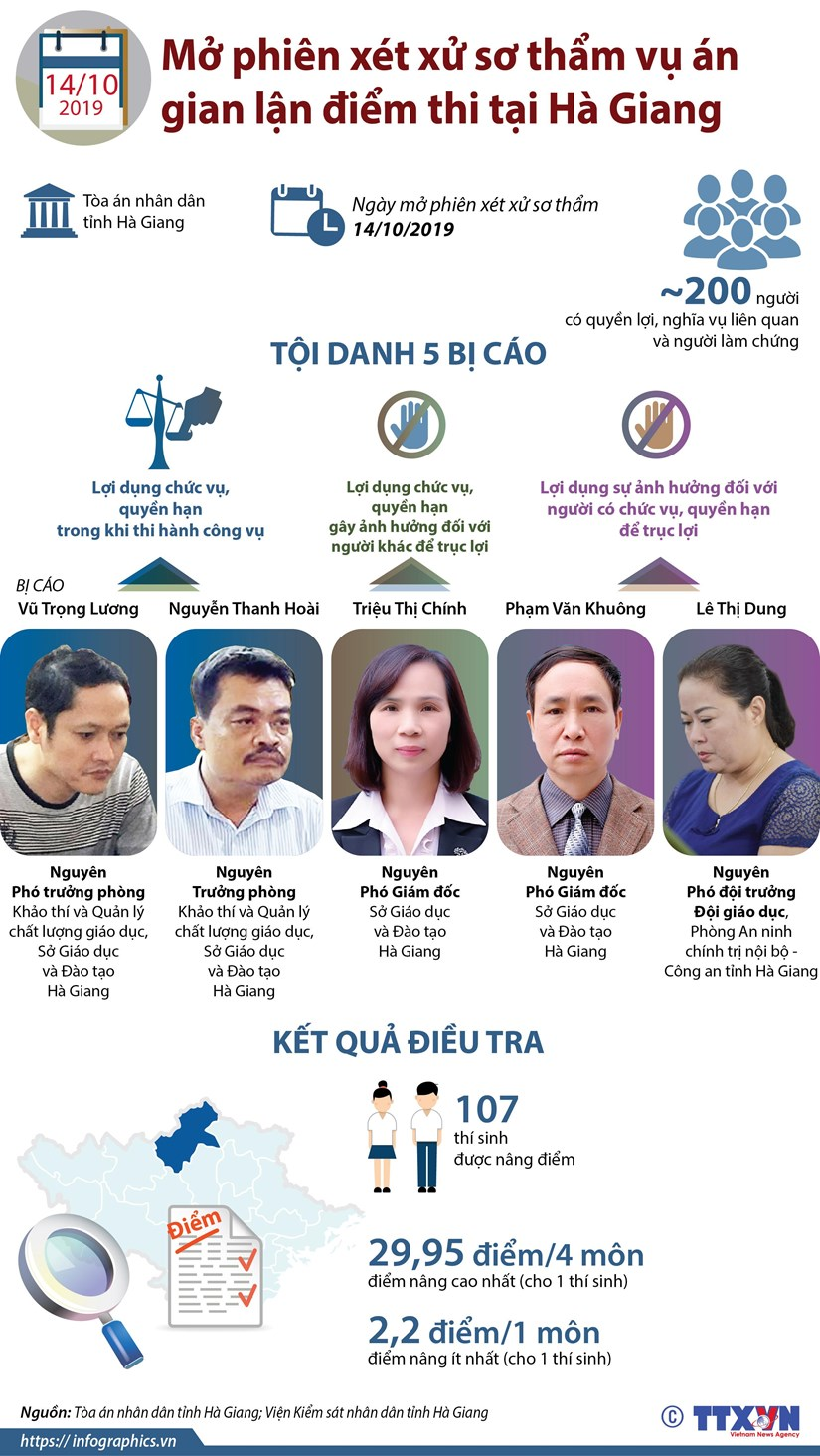 [Infographics] Xet xu so tham vu an gian lan diem thi tai Ha Giang hinh anh 1