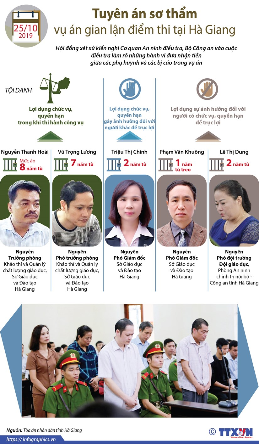 [Infographics] Tuyen an so tham vu an gian lan diem thi tai Ha Giang hinh anh 1