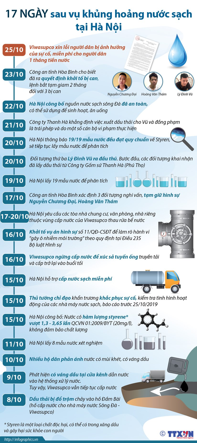 [Infographics] 17 ngay sau vu khung hoang nuoc sach tai Ha Noi hinh anh 1