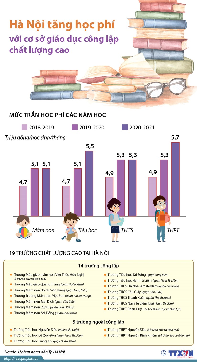 [Infographics] Tang hoc phi voi co so giao duc cong lap chat luong cao hinh anh 1