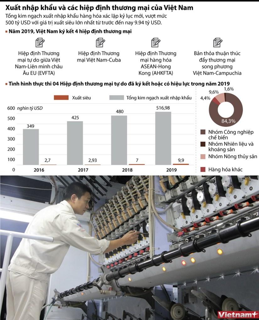[Infographics] Xuat nhap khau va cac hiep dinh thuong mai cua Viet Nam hinh anh 1