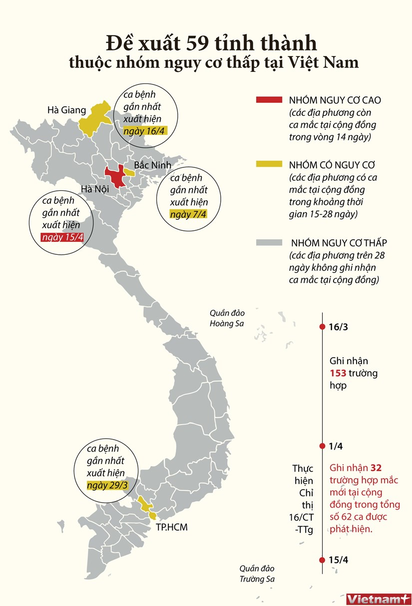 [Infographis] De xuat 59 tinh thanh thuoc nhom nguy co thap hinh anh 1