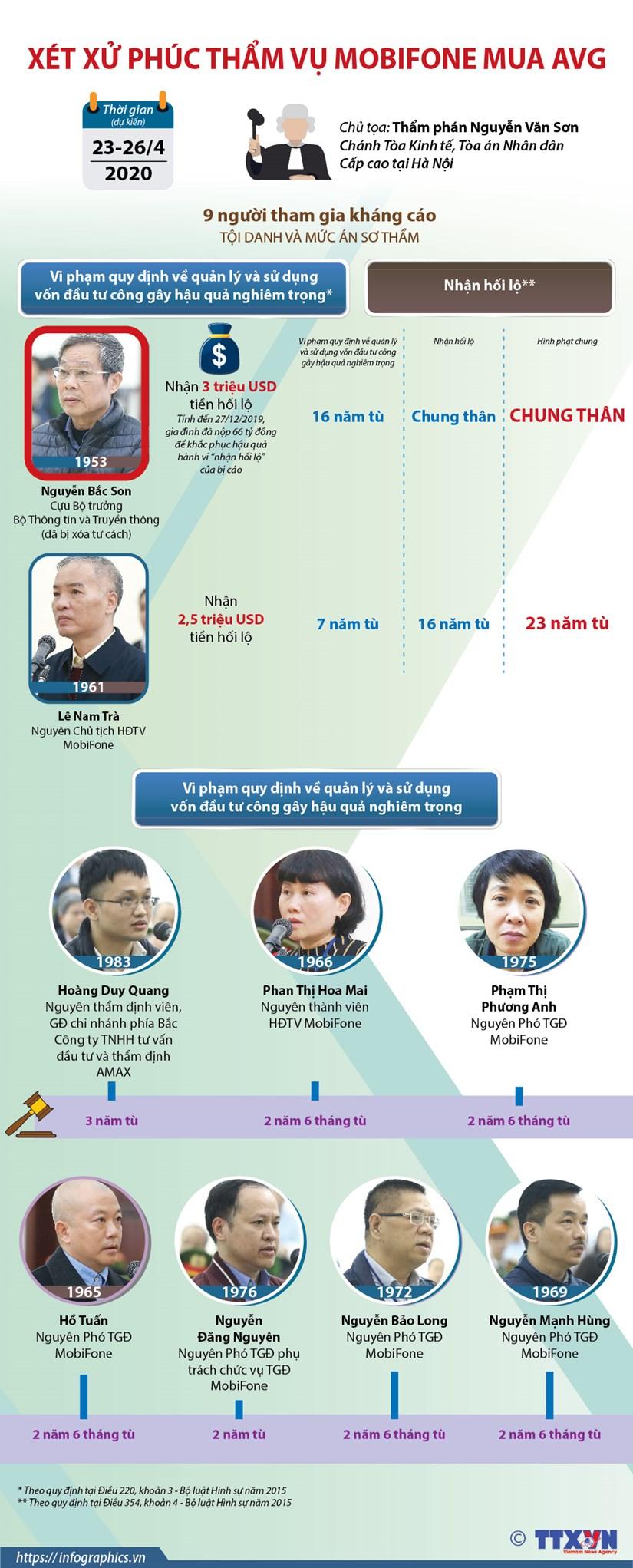 [Infographics] Ha Noi: Xet xu phuc tham vu MobiFone mua AVG hinh anh 1