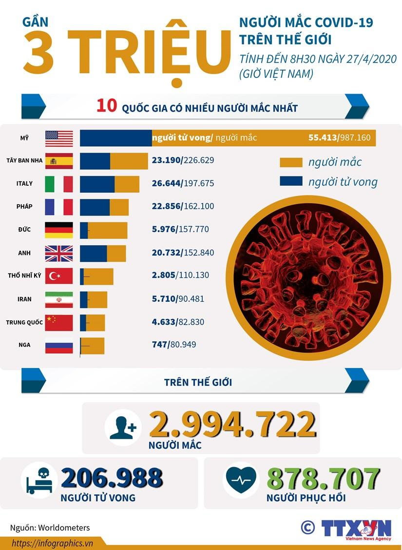 [Infographics] Gan 3 trieu nguoi mac COVID-19 tren the gioi hinh anh 1