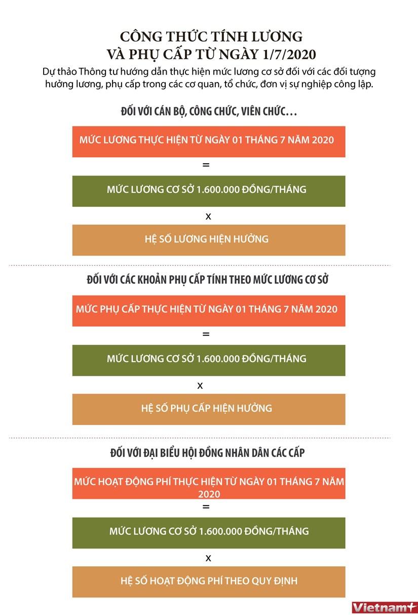 [Infographics] Cong thuc tinh luong va phu cap tu ngay 1/7 hinh anh 1