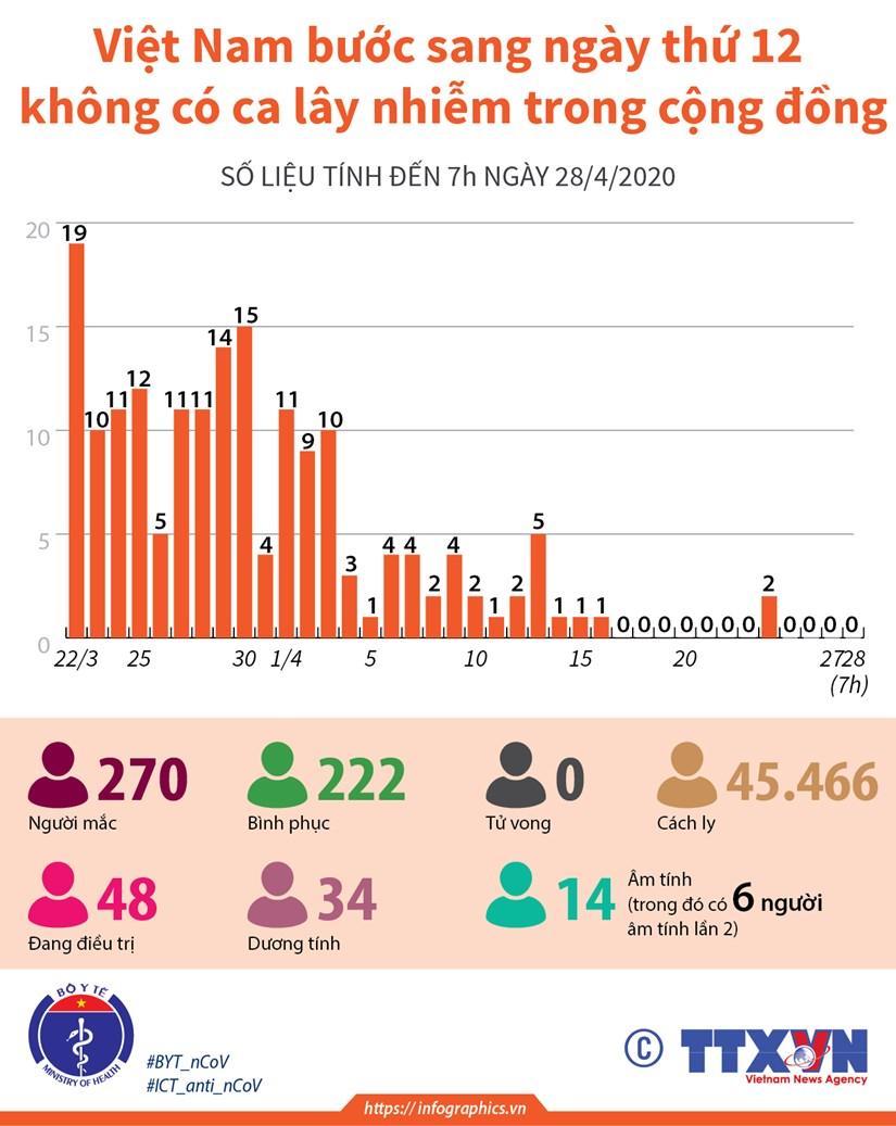 [Infographics] Ngay thu 12 khong co ca lay nhiem trong cong dong hinh anh 1