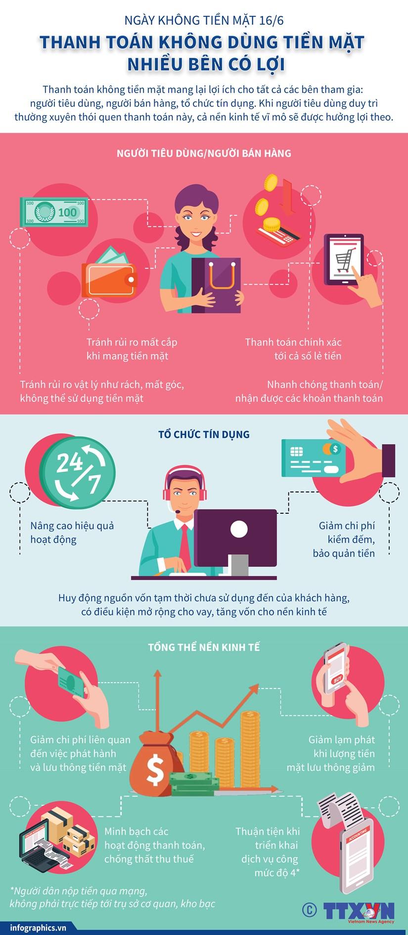 [Infographics] Thanh toan khong dung tien mat - nhieu ben cung co loi hinh anh 1