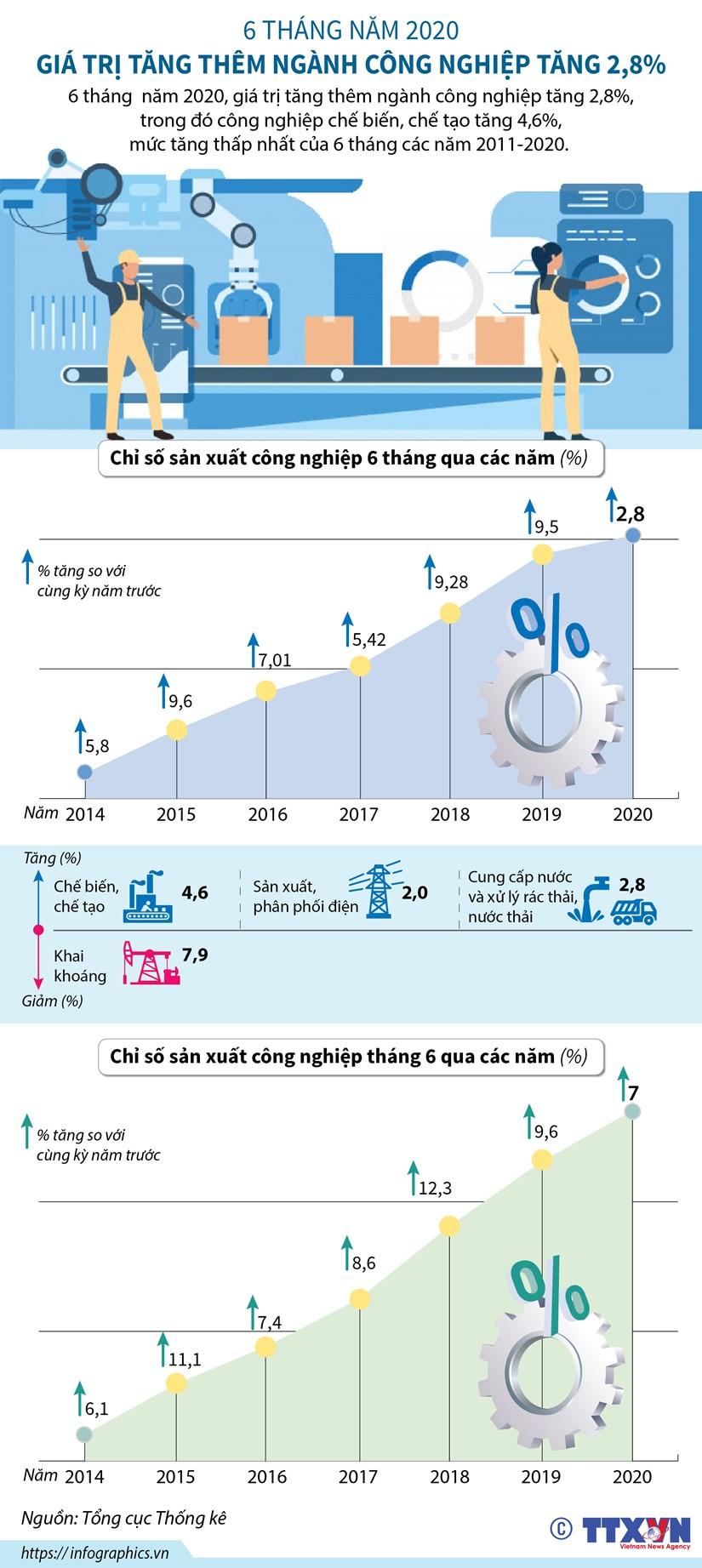 [Infographics] Gia tri tang them nganh cong nghiep tang 2,8% hinh anh 1