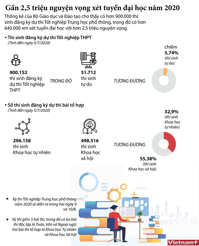 [Infographics] Gan 2,5 trieu nguyen vong xet tuyen dai hoc nam 2020 hinh anh 1