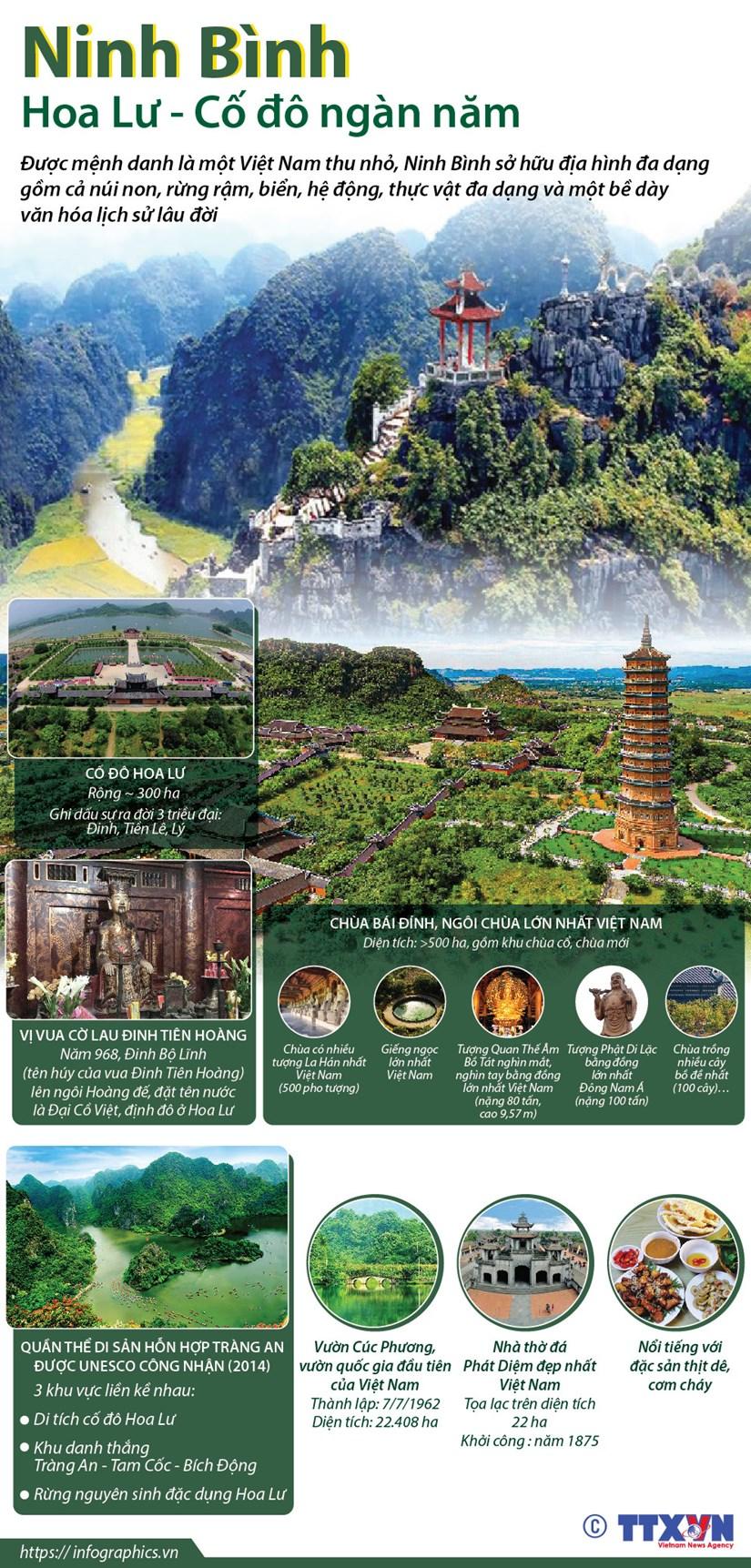 [Infographics] Ninh Binh: Hoa Lu - Co do ngan nam hinh anh 1