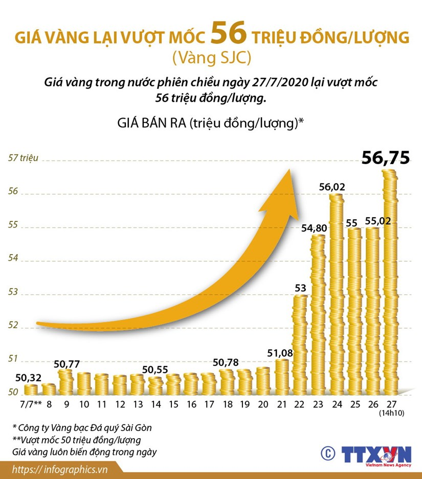 [Infographics] Gia vang lai vuot moc 56 trieu dong mot luong hinh anh 1