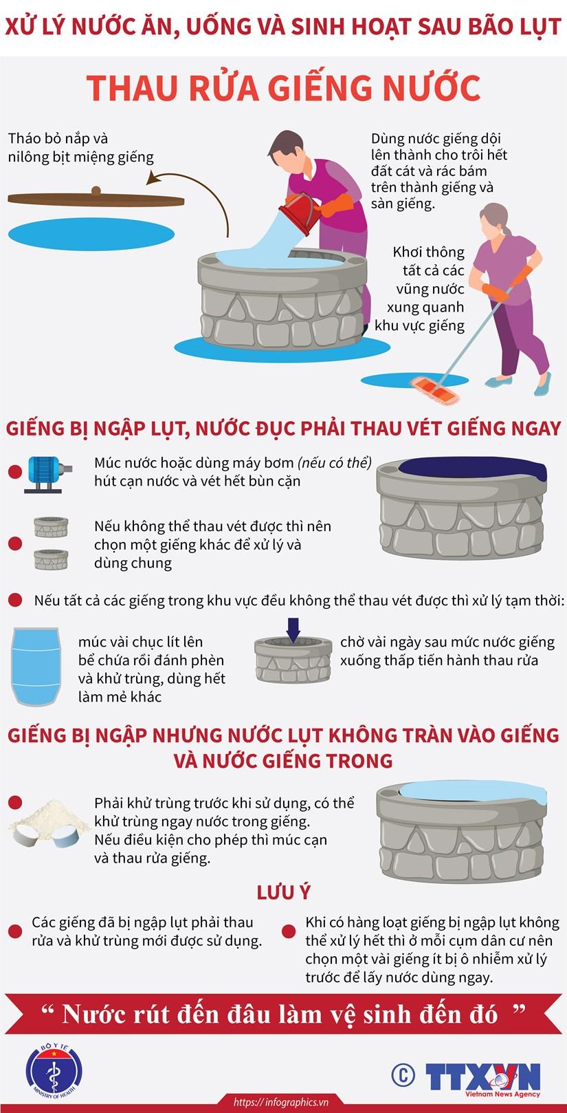 [Infographics] Xu ly nuoc an, uong va sinh hoat sau bao lut hinh anh 2