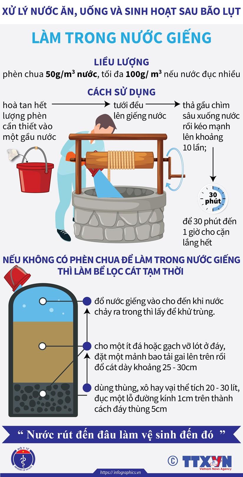 [Infographics] Xu ly nuoc an, uong va sinh hoat sau bao lut hinh anh 3