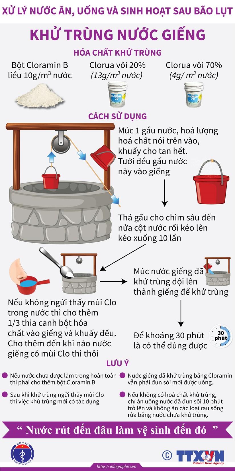 [Infographics] Xu ly nuoc an, uong va sinh hoat sau bao lut hinh anh 4