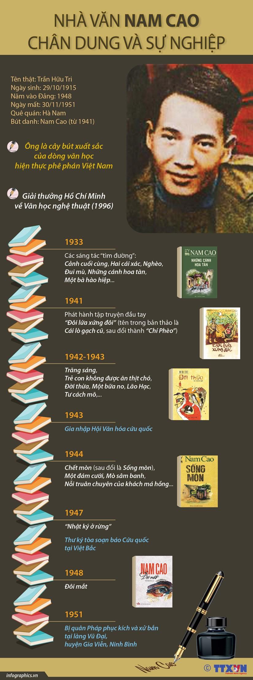 [Infographics] Chan dung va su nghiep cua nha van Nam Cao hinh anh 1
