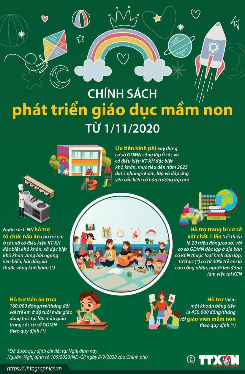 [Infographics] Chinh sach phat trien giao duc mam non tu 1/11/2020 hinh anh 1