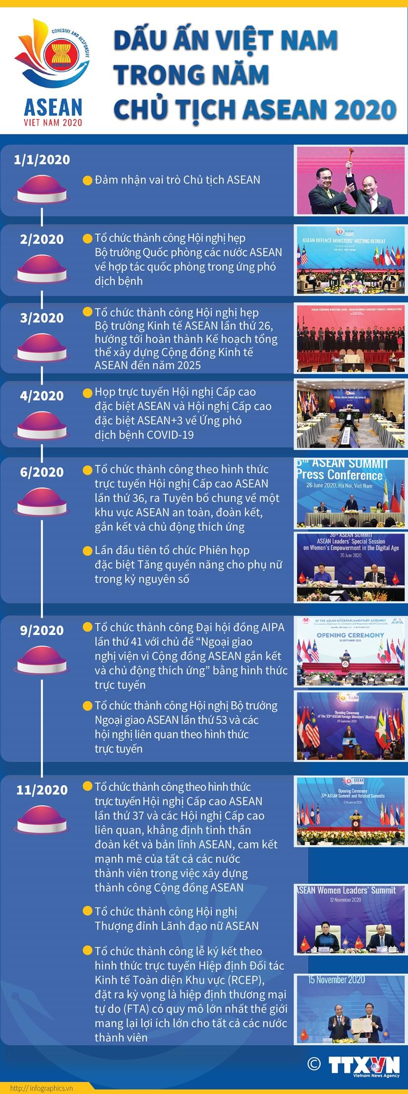 [Infographics] Dau an Viet Nam trong Nam Chu tich ASEAN 2020 hinh anh 1