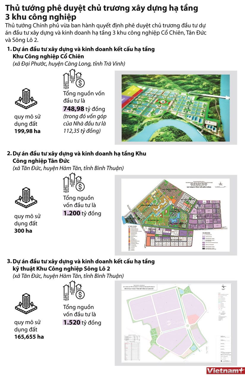 [Infographics] Duyet chu truong dau tu ha tang tai 3 khu cong nghiep hinh anh 1