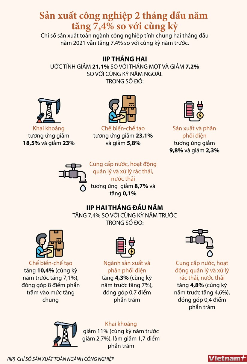 [Infographics] Hoat dong san xuat cong nghiep giam trong thang Hai hinh anh 1