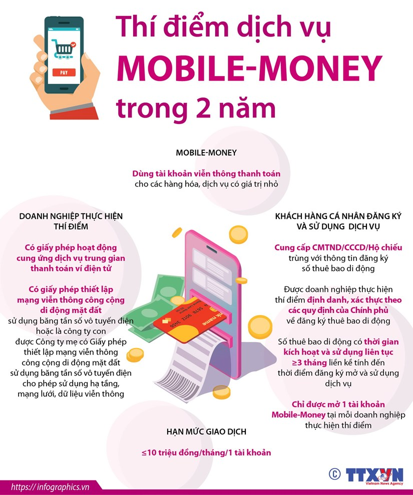 [Infographics] Thi diem dich vu Mobile-Money trong hai nam hinh anh 1