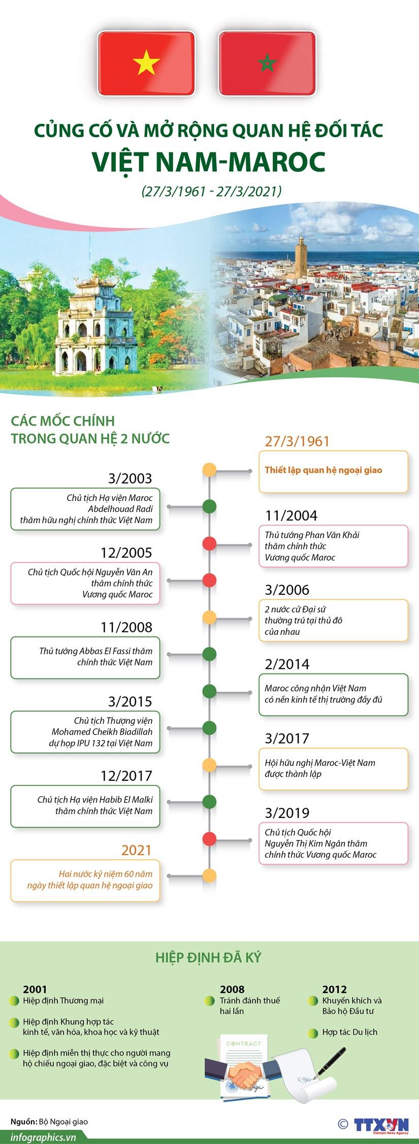[Infographics] Cung co va mo rong quan he doi tac Viet Nam-Maroc hinh anh 1