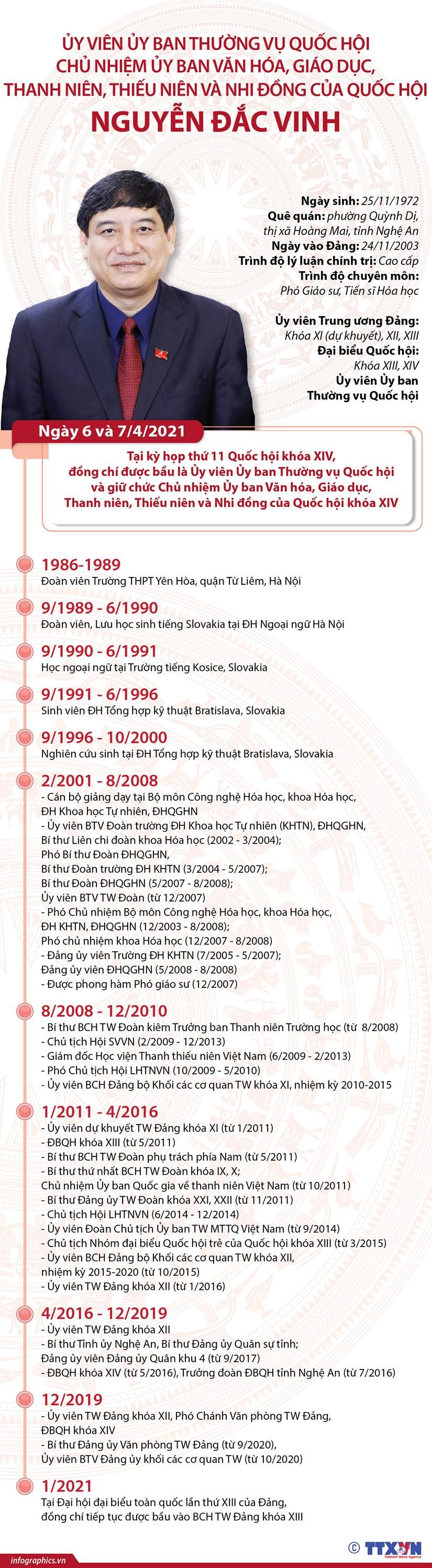 [Infographics] Ong Nguyen Dac Vinh duoc bau la Uy vien UBTVQH hinh anh 1