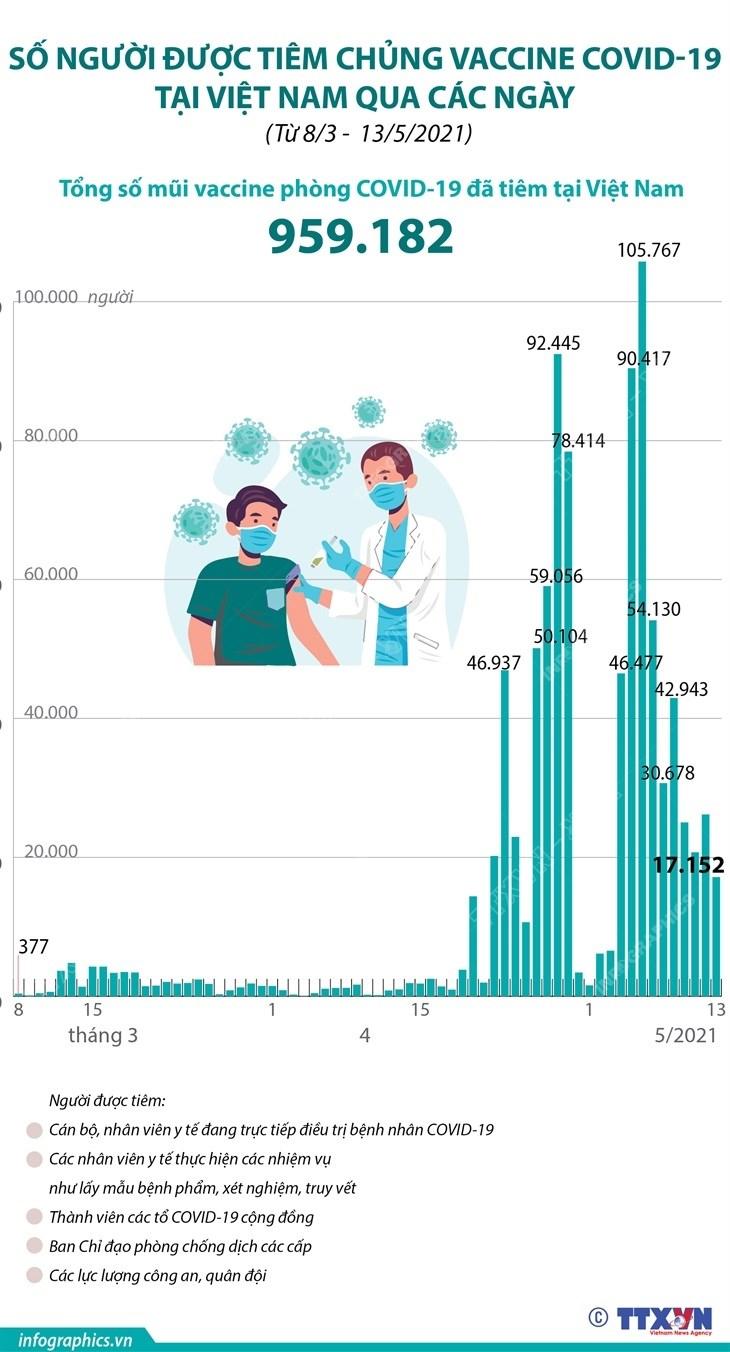 Da co 959.182 mui vaccine phong COVID-19 duoc tiem tai Viet Nam hinh anh 1