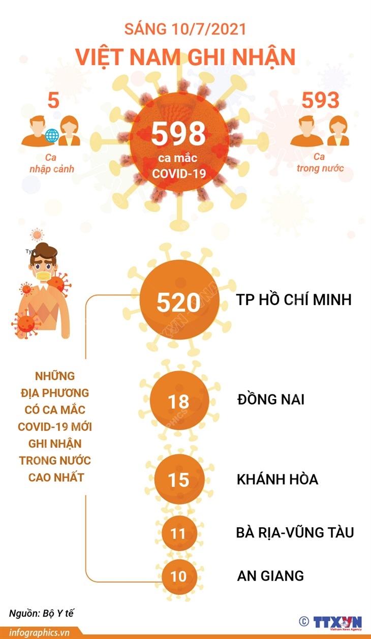 [Infographics] Sang 10/7, Viet Nam ghi nhan 598 ca mac COVID-19 hinh anh 1