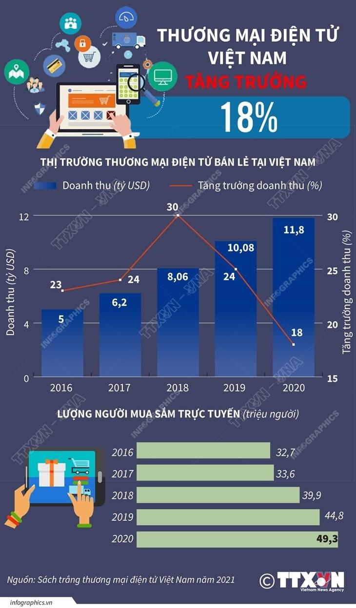 [Infographics] Thi truong thuong mai dien tu Viet Nam tang truong 18% hinh anh 1