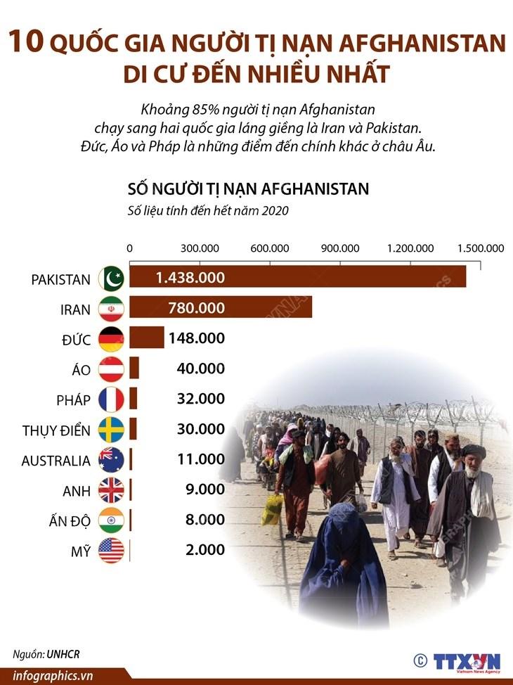 10 quoc gia nguoi ti nan Afghanistan di cu den nhieu nhat hinh anh 1