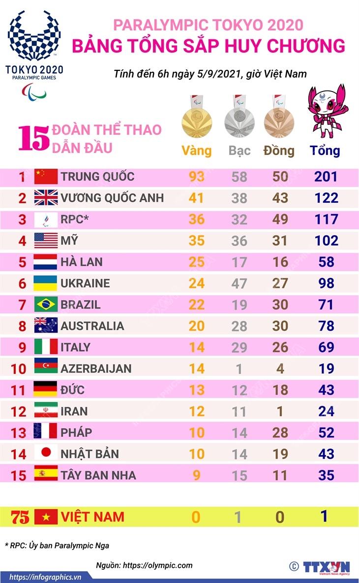 Paralympic Tokyo: Trung Quoc duy tri dan dau bang tong sap huy chuong hinh anh 1