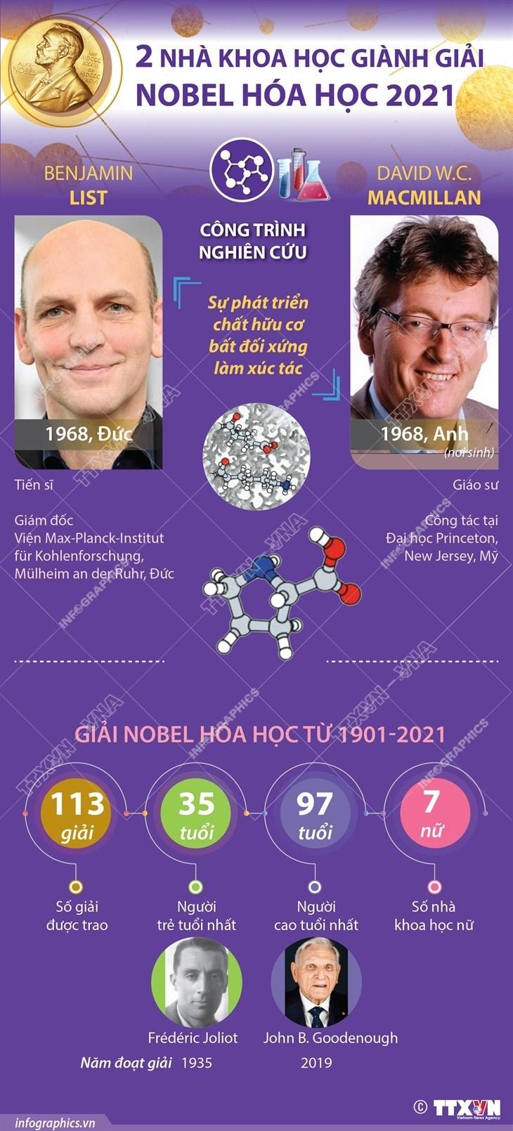 Nobel Hoa hoc vinh danh nha khoa hoc Benjamin List, David MacMillan hinh anh 1